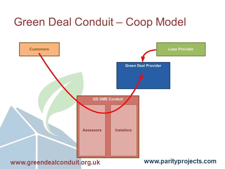 www.parityprojects.com Green Deal Conduit – Coop Model www.greendealconduit.org.uk