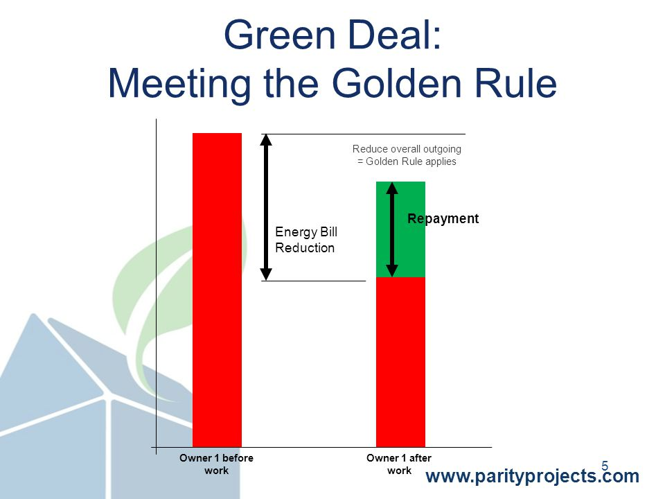 www.parityprojects.com Green Deal: Meeting the Golden Rule Energy Bill Reduction Repayment Reduce overall outgoing = Golden Rule applies Owner 1 before work Owner 1 after work 5