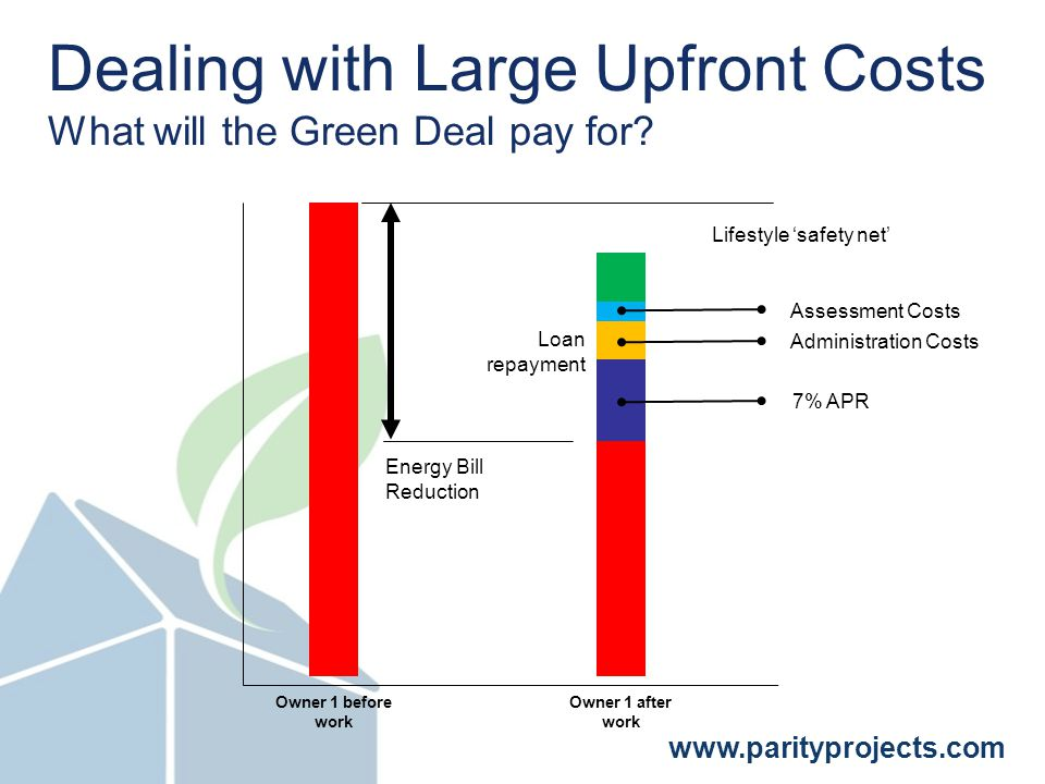 www.parityprojects.com Dealing with Large Upfront Costs What will the Green Deal pay for.