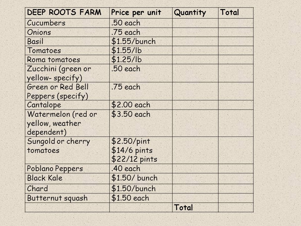 DEEP ROOTS FARMPrice per unitQuantityTotal Cucumbers.50 each Onions.75 each Basil$1.55/bunch Tomatoes$1.55/lb Roma tomatoes$1.25/lb Zucchini (green or yellow- specify).50 each Green or Red Bell Peppers (specify).75 each Cantalope$2.00 each Watermelon (red or yellow, weather dependent) $3.50 each Sungold or cherry tomatoes $2.50/pint $14/6 pints $22/12 pints Poblano Peppers.40 each Black Kale$1.50/ bunch Chard$1.50/bunch Butternut squash$1.50 each Total