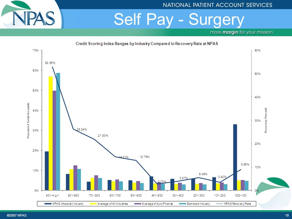 ©2007 NPAS18 Self Pay – Outpatient
