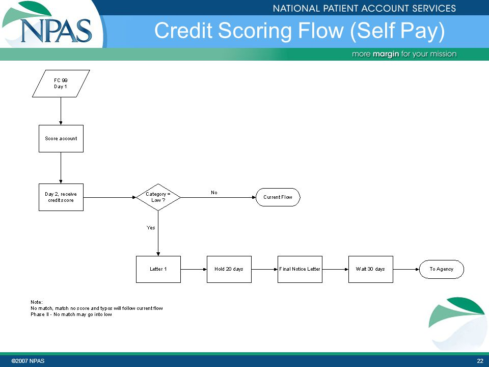 ©2007 NPAS21 Self Pay – Work Effort