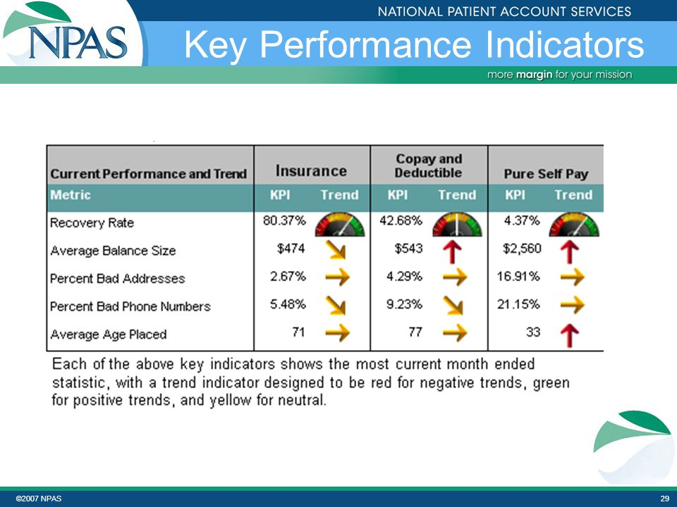 ©2007 NPAS28 Key Performance Indicators Evaluate – Adjust – Confirm - Predict