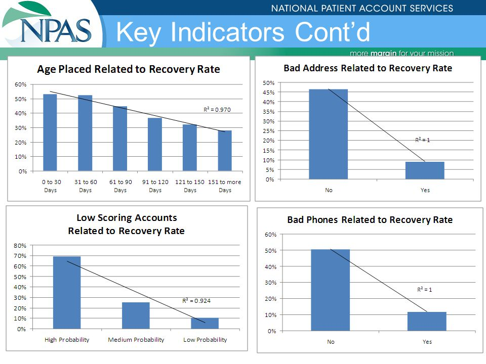 ©2007 NPAS31 Balance Size vs Recovery Rate