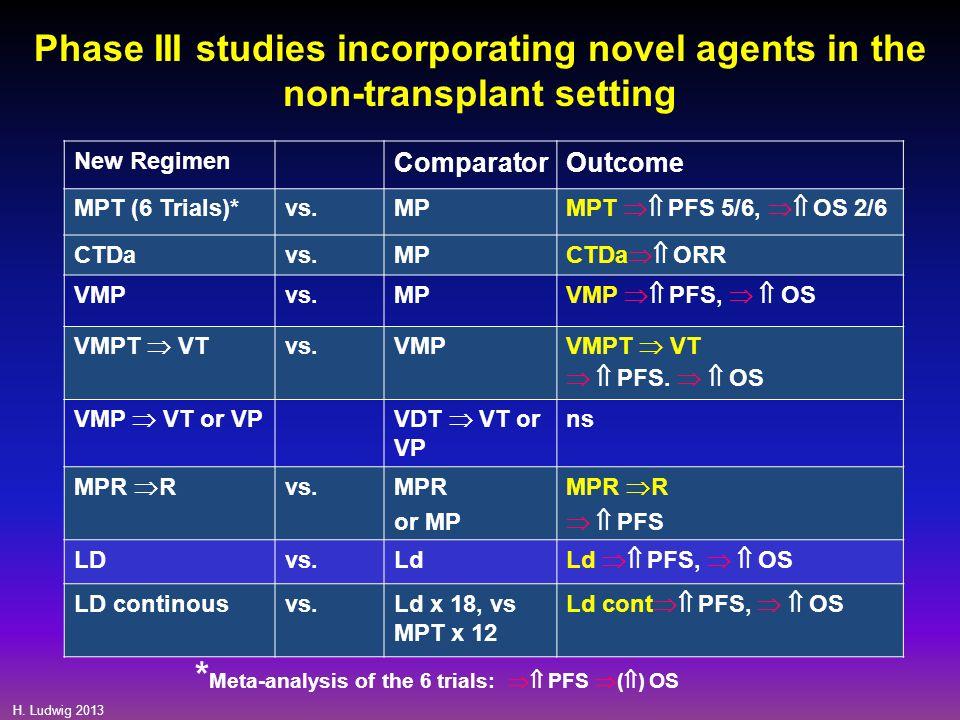 H. Ludwig 2013 New Regimen ComparatorOutcome MPT (6 Trials)*vs.MP MPT  PFS 5/6,  OS 2/6 CTDavs.MP CTDa  ORR VMPvs.MP VMP  PFS,   OS VMPT  V
