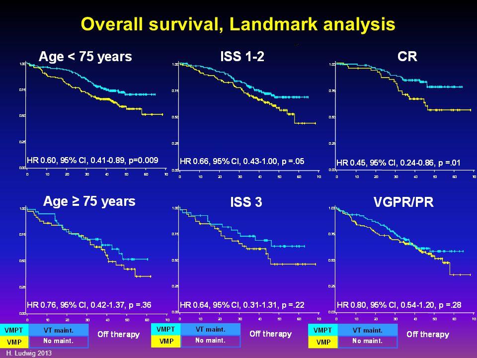 H. Ludwig 2013 Overall survival, Landmark analysis