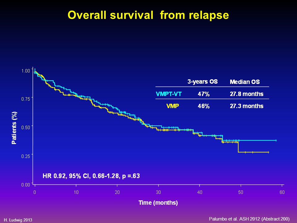 H. Ludwig 2013 Palumbo et al. ASH 2012 (Abstract 200) Overall survival from relapse