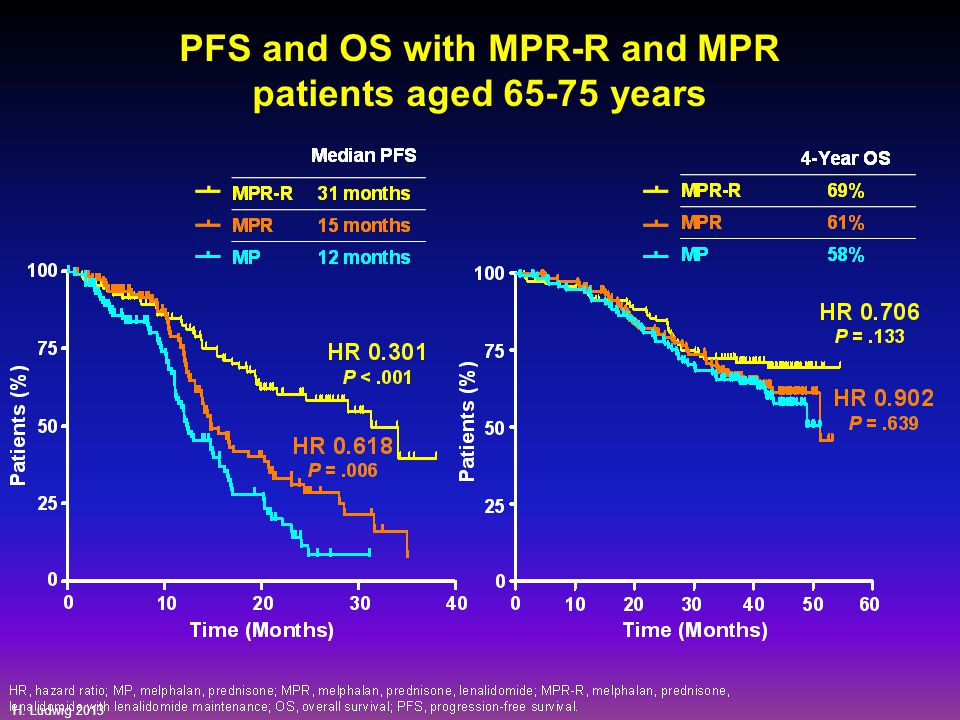 H. Ludwig 2013 PFS and OS with MPR-R and MPR patients aged 65-75 years