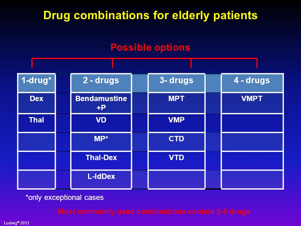 H.Ludwig 2013 How to reduce toxicity of Bortezomib and and maintain efficacy.