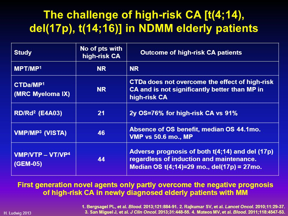H. Ludwig 2013 The challenge of high-risk CA [t(4;14), del(17p), t(14;16)] in NDMM elderly patients Study No of pts with high-risk CA Outcome of high-