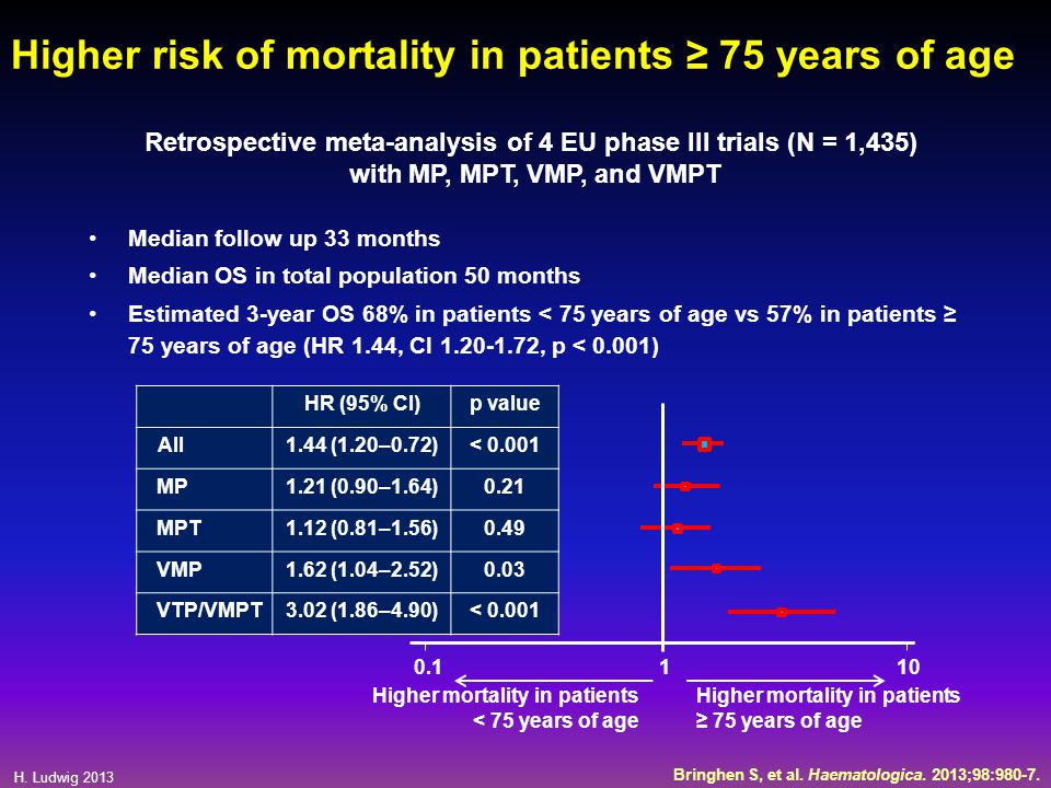 H. Ludwig 2013 Higher risk of mortality in patients ≥ 75 years of age Median follow up 33 months Median OS in total population 50 months Estimated 3-y