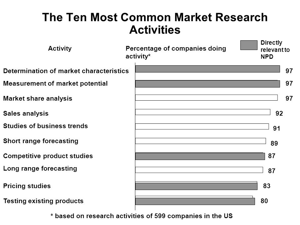 The Ten Most Common Market Research Activities 97 Directly relevant to NPD 91 92 89 87 83 80 Percentage of companies doing activity* * based on research activities of 599 companies in the US Activity Determination of market characteristics Measurement of market potential Market share analysis Sales analysis Studies of business trends Short range forecasting Competitive product studies Long range forecasting Pricing studies Testing existing products