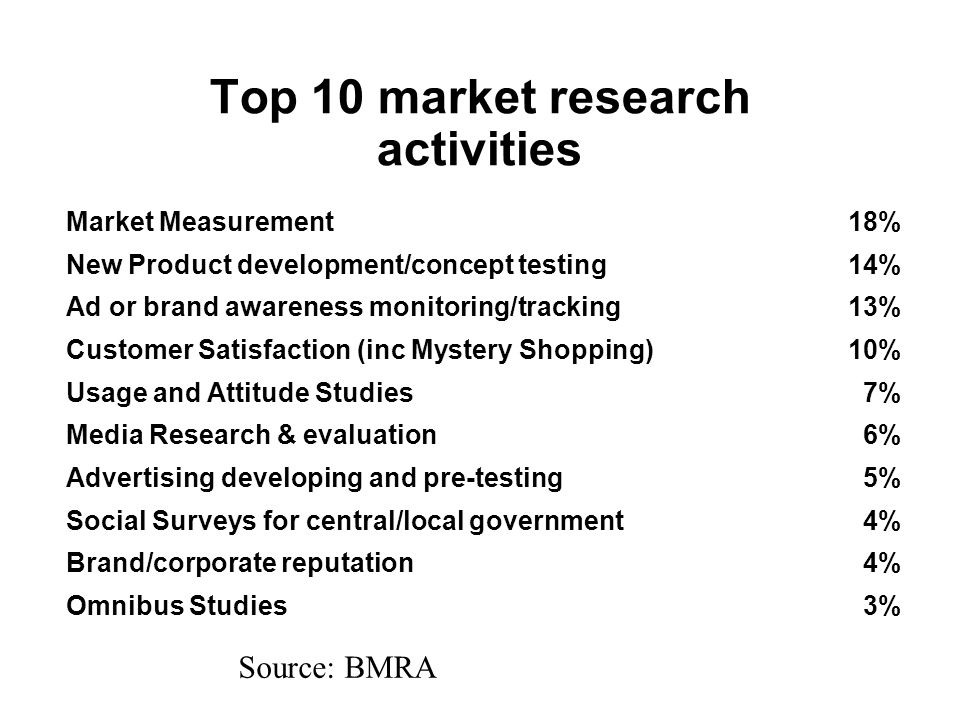 Top 10 market research activities Market Measurement18% New Product development/concept testing14% Ad or brand awareness monitoring/tracking13% Customer Satisfaction (inc Mystery Shopping)10% Usage and Attitude Studies7% Media Research & evaluation6% Advertising developing and pre-testing5% Social Surveys for central/local government4% Brand/corporate reputation4% Omnibus Studies3% Source: BMRA