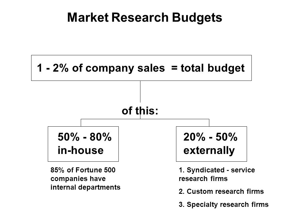 Market Research Budgets 1 - 2% of company sales = total budget of this: 50% - 80% in-house 20% - 50% externally 85% of Fortune 500 companies have internal departments 1.