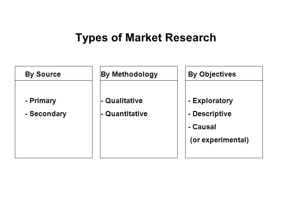 Types of Market Research By Source - Primary - Secondary By Objectives - Exploratory - Descriptive - Causal (or experimental) By Methodology - Qualitative - Quantitative