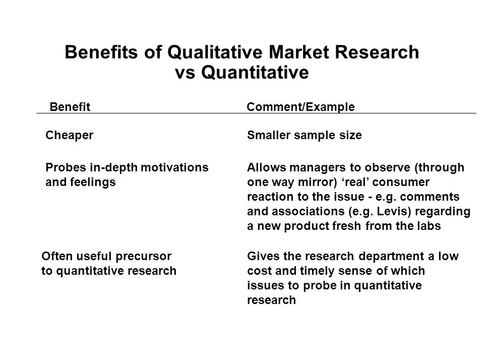 Benefits of Qualitative Market Research vs Quantitative Benefit Comment/Example Cheaper Probes in-depth motivations and feelings Often useful precursor to quantitative research Smaller sample size Allows managers to observe (through one way mirror) 'real' consumer reaction to the issue - e.g.