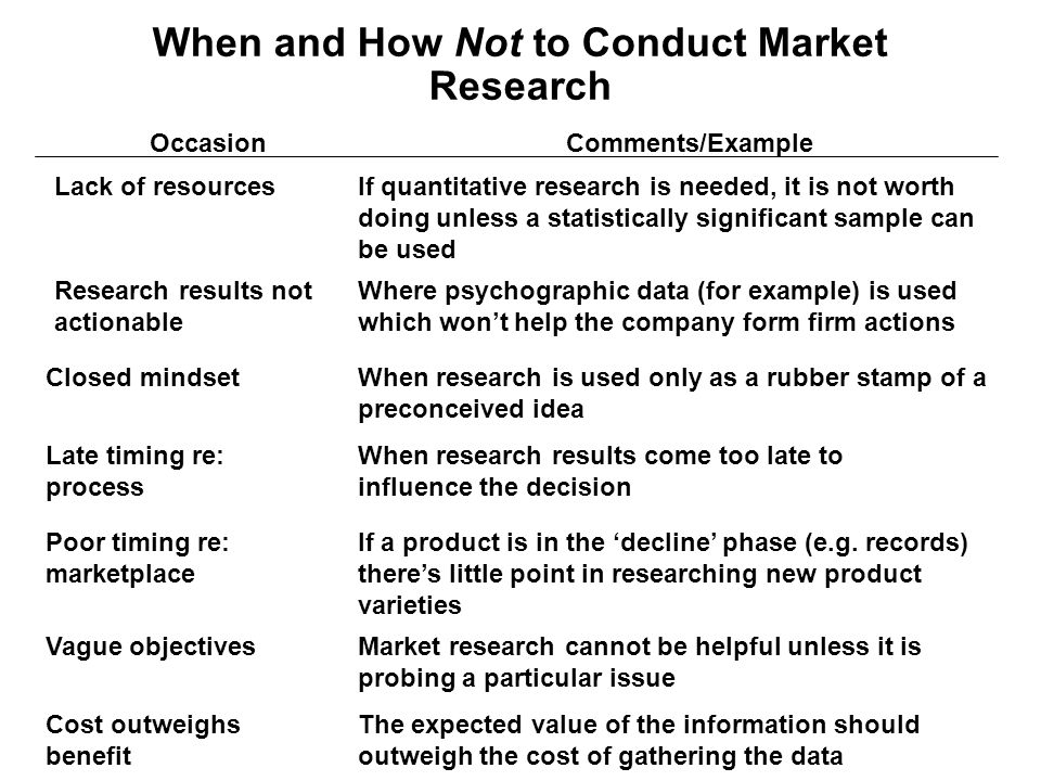 When and How Not to Conduct Market Research OccasionComments/Example Lack of resources Research results not actionable Closed mindset Late timing re: process Poor timing re: marketplace Vague objectives Cost outweighs benefit If quantitative research is needed, it is not worth doing unless a statistically significant sample can be used Where psychographic data (for example) is used which won't help the company form firm actions When research is used only as a rubber stamp of a preconceived idea When research results come too late to influence the decision If a product is in the 'decline' phase (e.g.