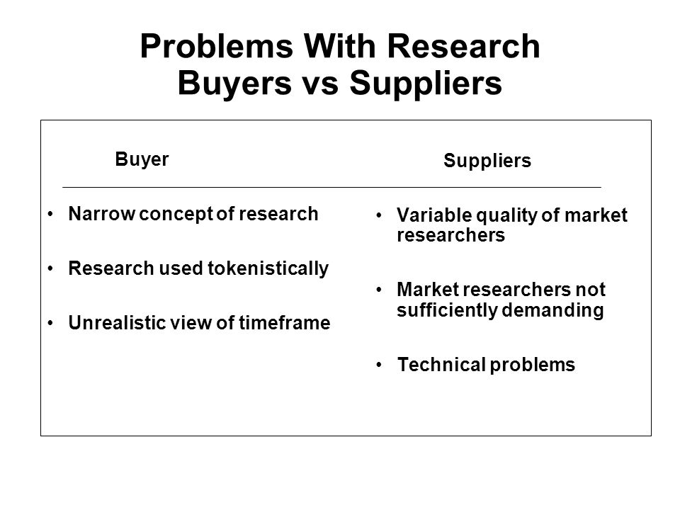 Problems With Research Buyers vs Suppliers Buyer Narrow concept of research Research used tokenistically Unrealistic view of timeframe Suppliers Variable quality of market researchers Market researchers not sufficiently demanding Technical problems