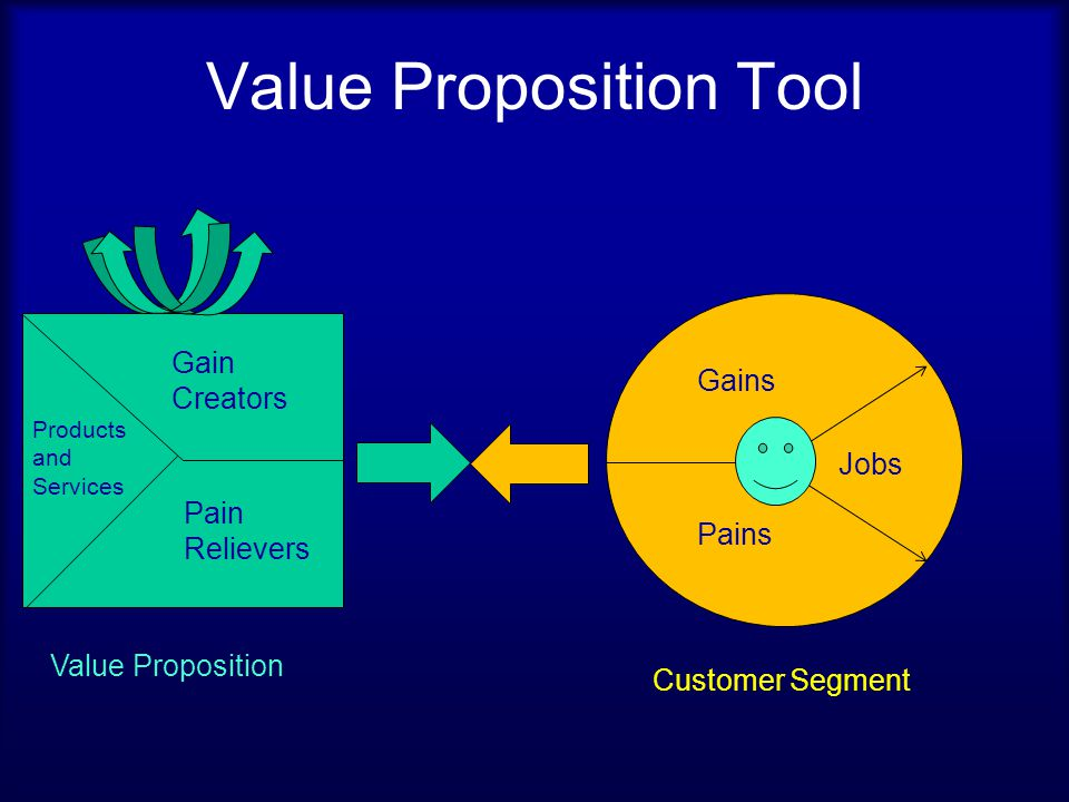 Pains Rank each pain according to the intensity it represents for your customer.