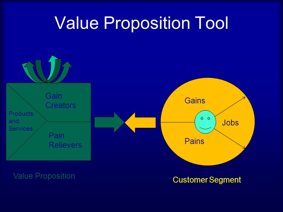 Customer Gains Describe the benefits your customer expects, desires or that would surprise the customer.