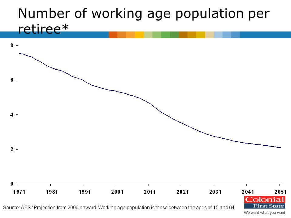 Number of working age population per retiree* Source: ABS *Projection from 2006 onward.