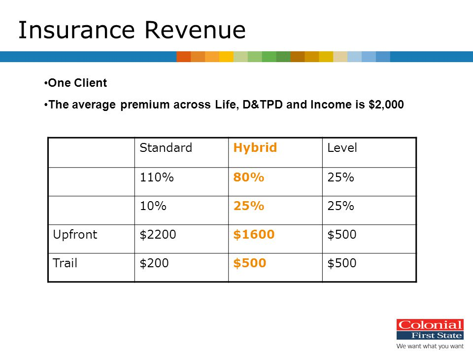 Insurance Revenue StandardHybridLevel 110%80%25% 10%25% Upfront$2200$1600$500 Trail$200$500 One Client The average premium across Life, D&TPD and Income is $2,000