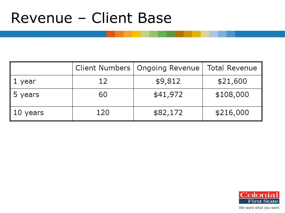 Revenue – Client Base Client NumbersOngoing RevenueTotal Revenue 1 year12$9,812$21,600 5 years60$41,972$108,000 10 years120$82,172$216,000