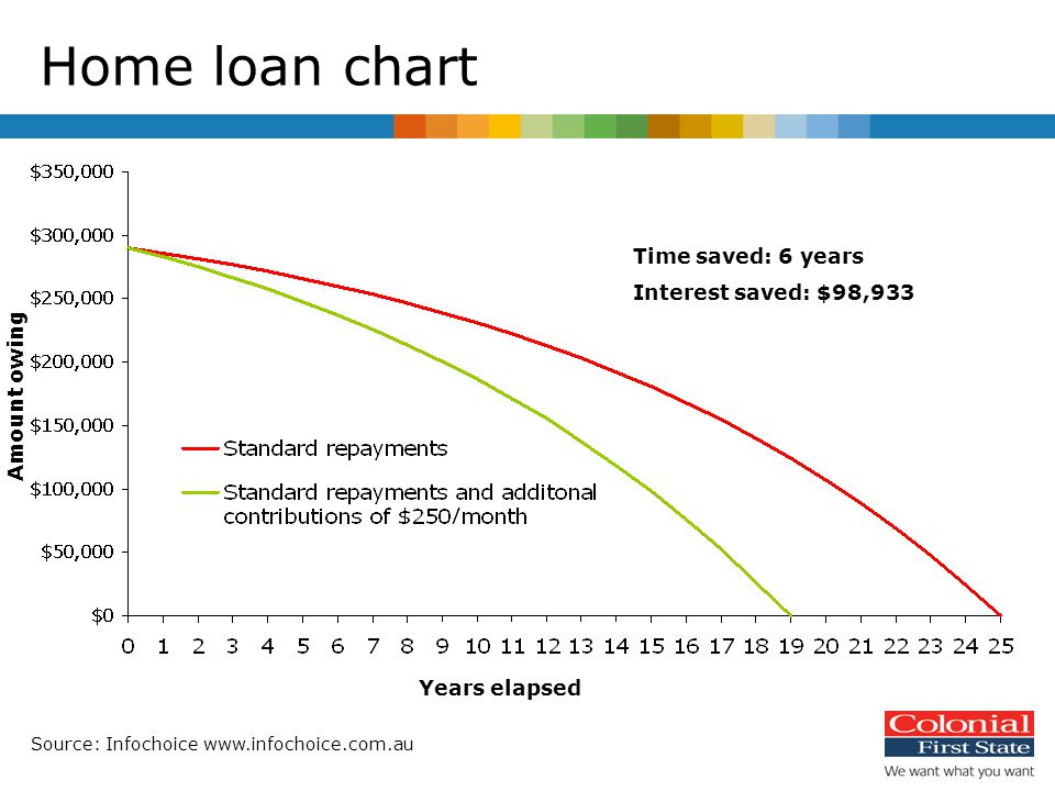 Home loan chart Time saved: 6 years Interest saved: $98,933 Source: Infochoice www.infochoice.com.au Years elapsed Amount owing