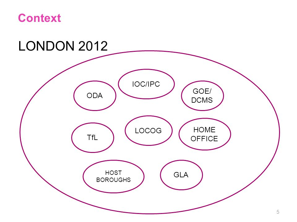 Context TfL ODA IOC/IPC GLA HOST BOROUGHS LOCOG HOME OFFICE GOE/ DCMS LONDON 2012 5