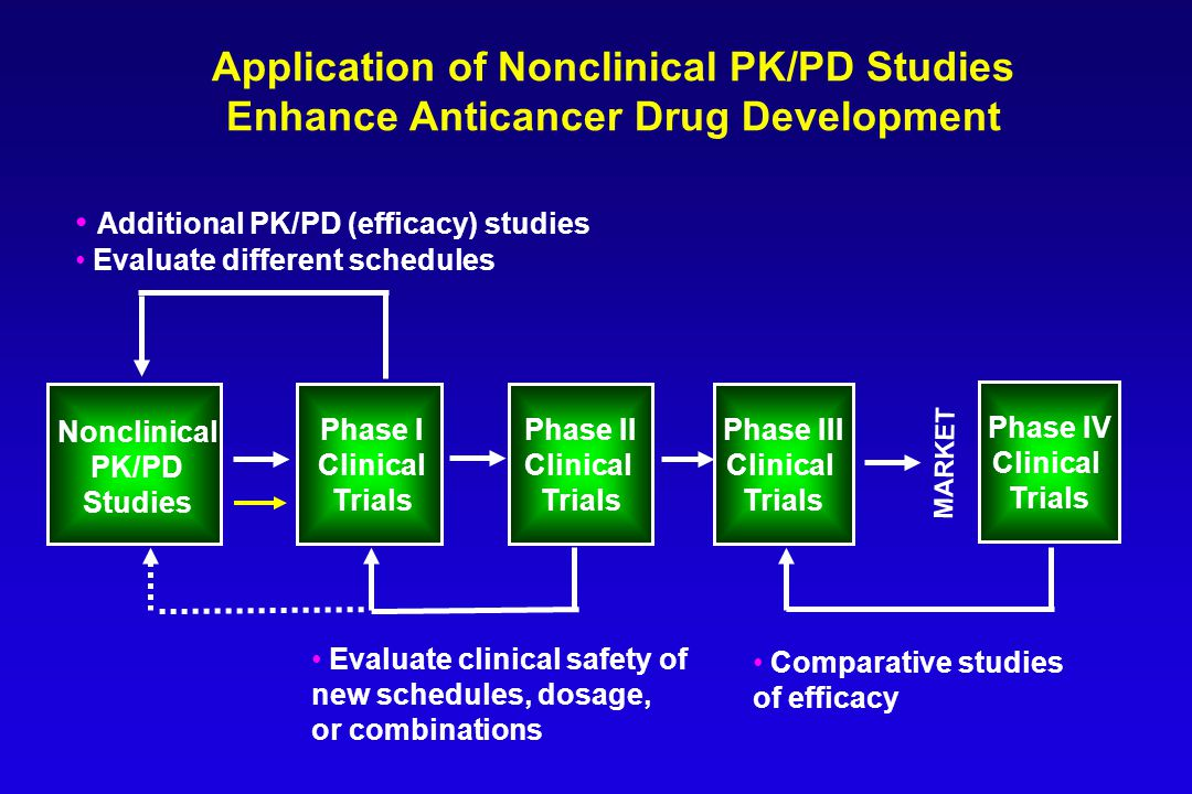 Application of Nonclinical PK/PD Studies Enhance Anticancer Drug Development Phase II Clinical Trials Nonclinical PK/PD Studies Phase I Clinical Trials Additional PK/PD (efficacy) studies Evaluate different schedules Evaluate clinical safety of new schedules, dosage, or combinations Phase IV Clinical Trials Phase III Clinical Trials MARKET Comparative studies of efficacy