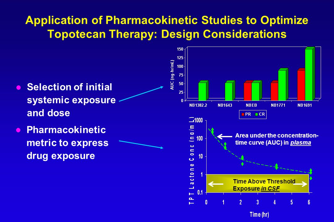 Application of Pharmacokinetic Studies to Optimize Topotecan Therapy: Design Considerations l Selection of initial systemic exposure and dose Time Above Threshold Exposure in CSF Area under the concentration- time curve (AUC) in plasma l Pharmacokinetic metric to express drug exposure