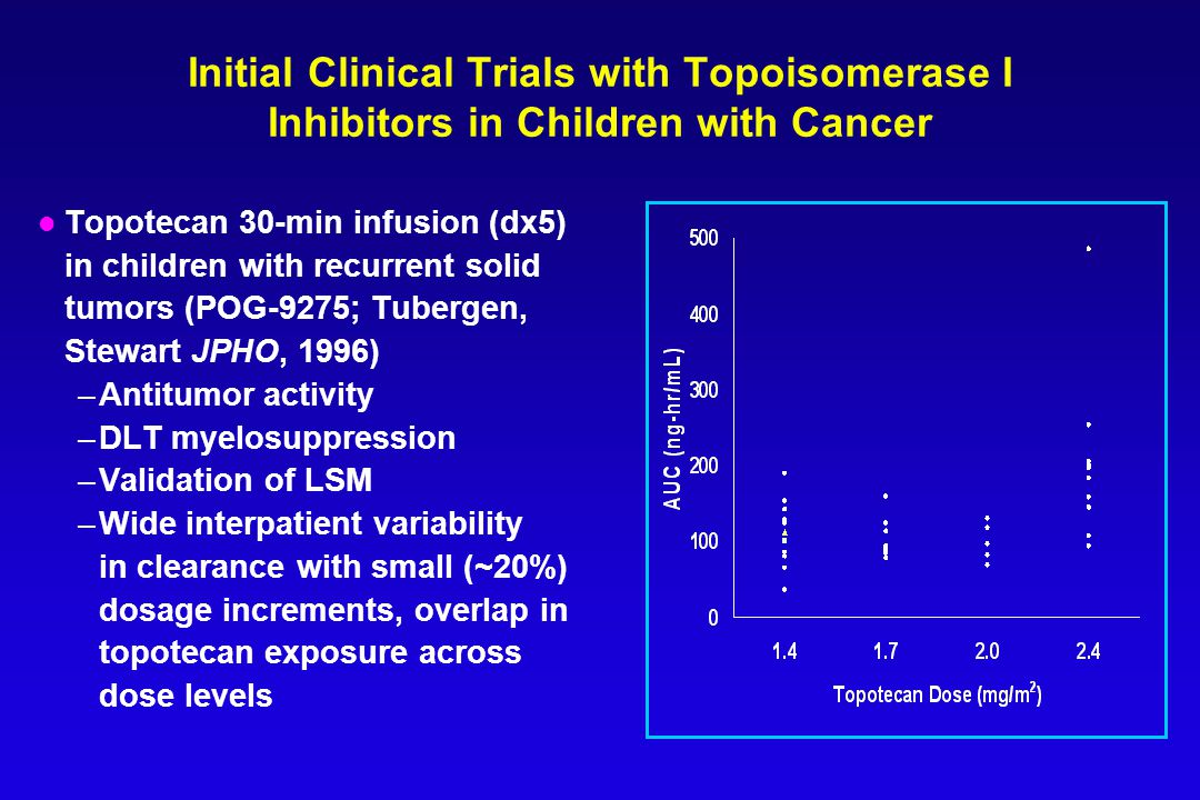 Initial Clinical Trials with Topoisomerase I Inhibitors in Children with Cancer l Topotecan 30-min infusion (dx5) in children with recurrent solid tumors (POG-9275; Tubergen, Stewart JPHO, 1996) –Antitumor activity –DLT myelosuppression –Validation of LSM –Wide interpatient variability in clearance with small (~20%) dosage increments, overlap in topotecan exposure across dose levels