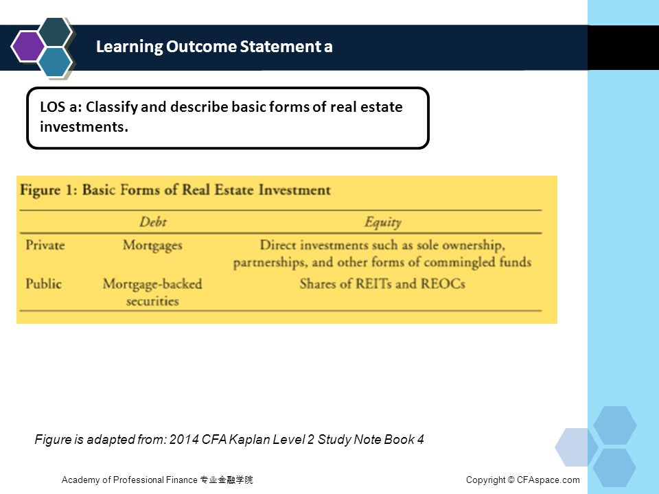 Learning Outcome Statement a LOS a: Classify and describe basic forms of real estate investments.