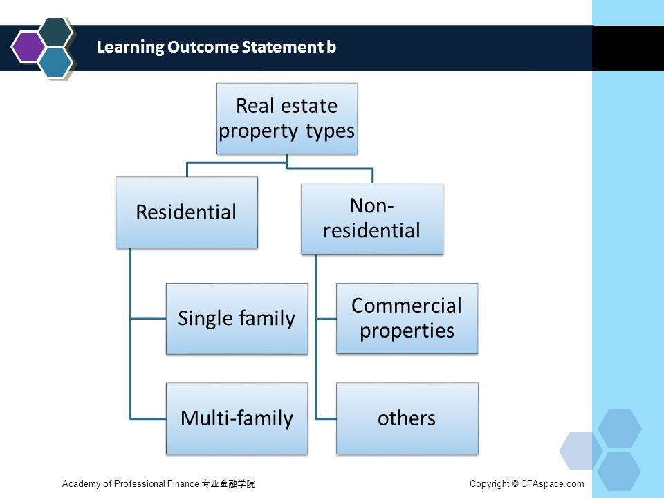 Learning Outcome Statement b Academy of Professional Finance 专业金融学院 Copyright © CFAspace.com Real estate property types Residential Single family Multi-family Non- residential Commercial properties others