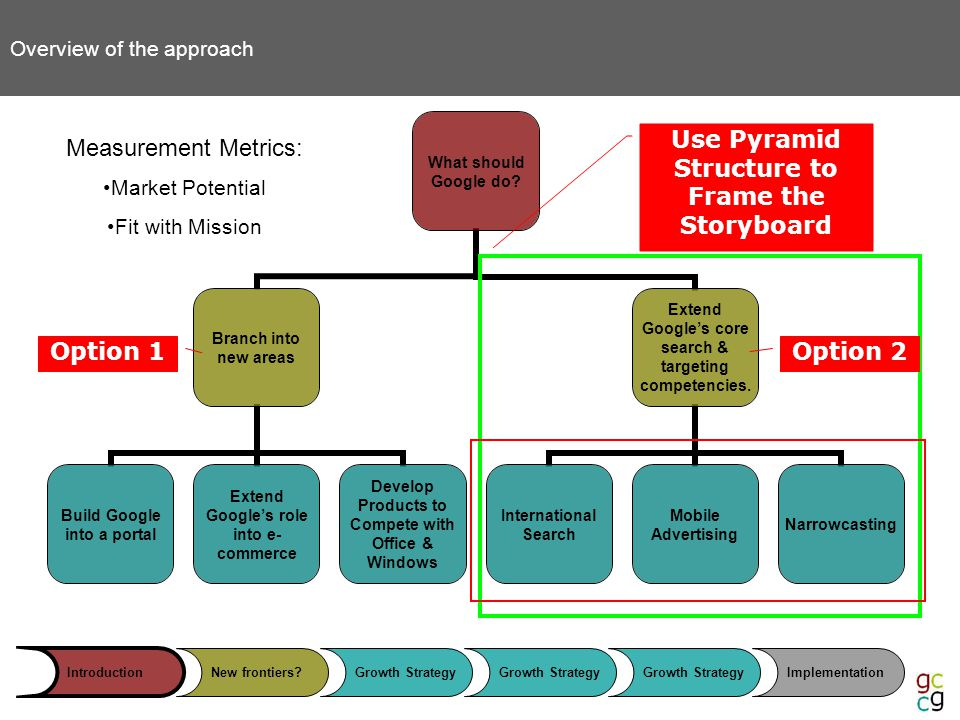 IntroductionNew frontiers?Growth Strategy Implementation Overview of the approach Use Pyramid Structure to Frame the Storyboard Measurement Metrics: Market Potential Fit with Mission Option 1Option 2