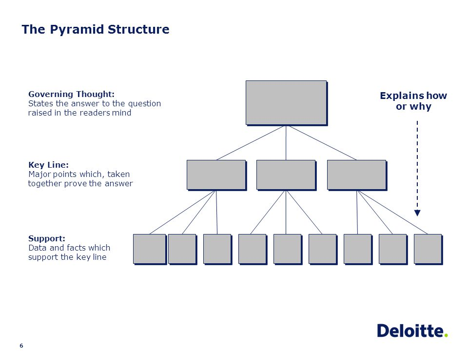 6 Governing Thought: States the answer to the question raised in the readers mind Key Line: Major points which, taken together prove the answer The Pyramid Structure Support: Data and facts which support the key line Explains how or why