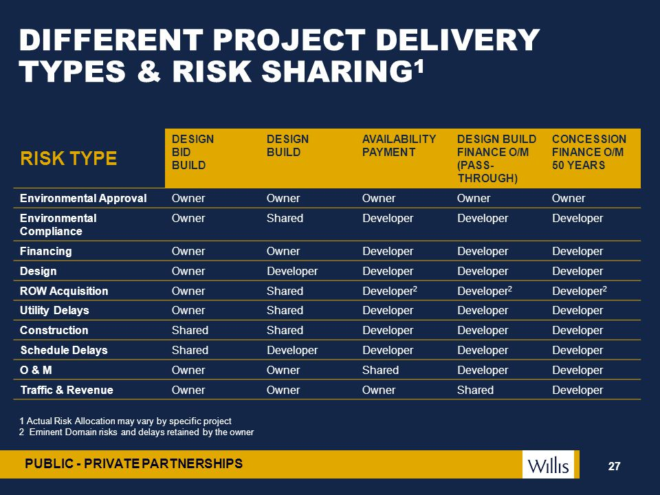 PUBLIC - PRIVATE PARTNERSHIPS DIFFERENT PROJECT DELIVERY TYPES & RISK SHARING 1 27 RISK TYPE DESIGN BID BUILD DESIGN BUILD AVAILABILITY PAYMENT DESIGN