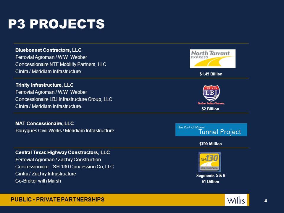 PUBLIC - PRIVATE PARTNERSHIPS P3 PROJECTS 4 Bluebonnet Contractors, LLC Ferrovial Agroman / W.W. Webber Concessionaire NTE Mobility Partners, LLC Cint