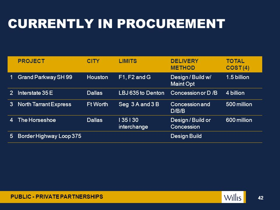 PUBLIC - PRIVATE PARTNERSHIPS CURRENTLY IN PROCUREMENT 42 PROJECTCITYLIMITSDELIVERY METHOD TOTAL COST (4) 1Grand Parkway SH 99HoustonF1, F2 and GDesig