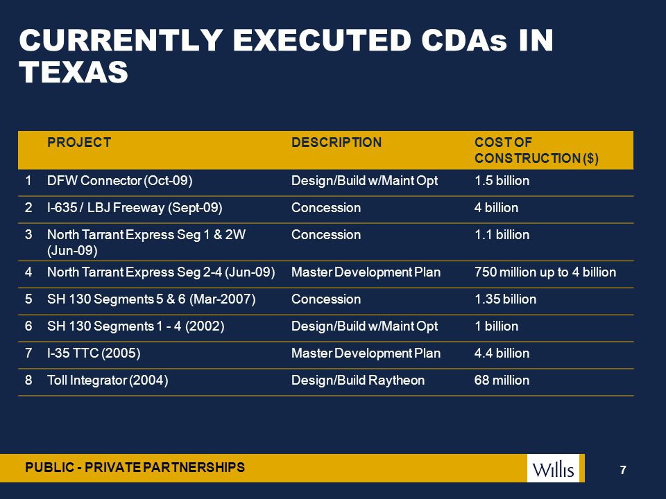 PUBLIC - PRIVATE PARTNERSHIPS CURRENTLY EXECUTED CDAs IN TEXAS PROJECTDESCRIPTIONCOST OF CONSTRUCTION ($) 1DFW Connector (Oct-09)Design/Build w/Maint