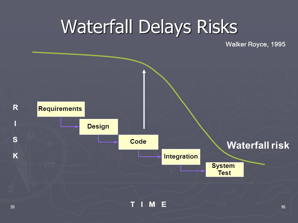 3016 Waterfall Delays Risks RISKRISK T I M E Integration System Test Code Design Requirements Waterfall risk Walker Royce, 1995