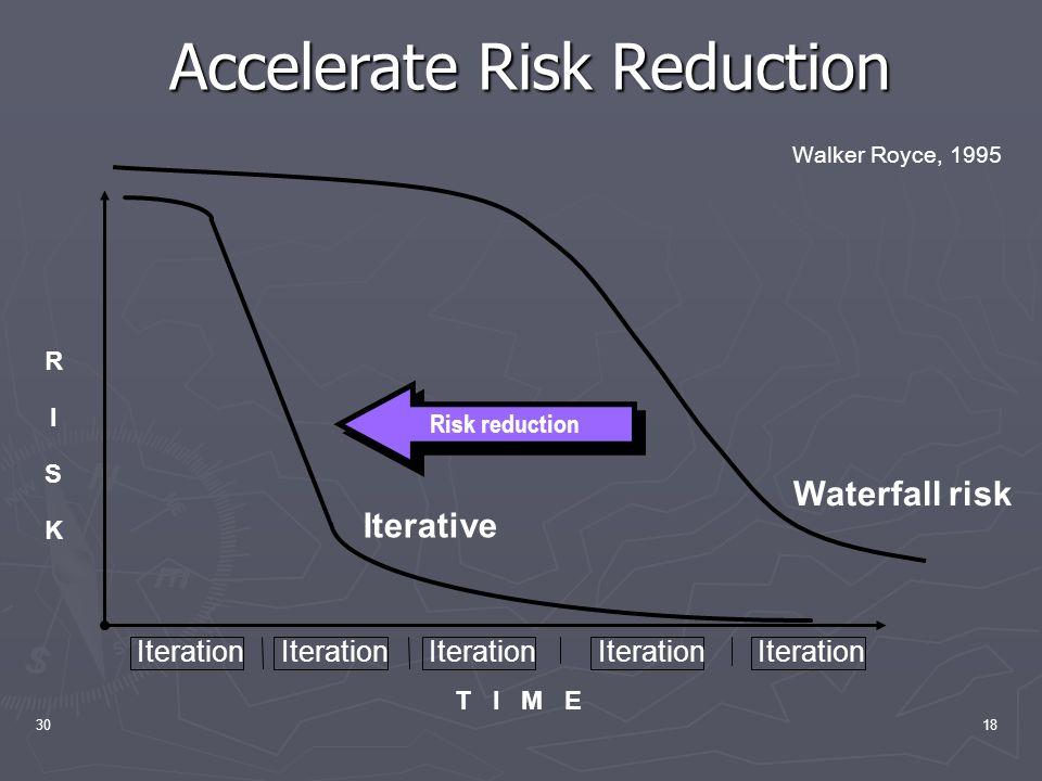 3018 Accelerate Risk Reduction Iterative T I M E Iteration Risk reduction RISKRISK Waterfall risk Walker Royce, 1995