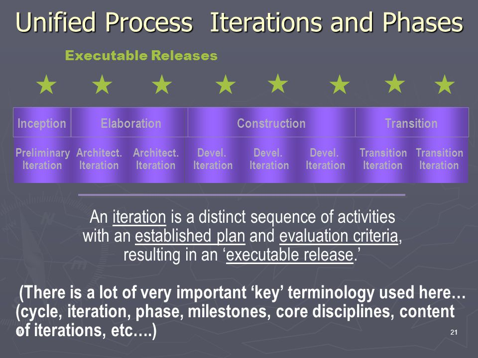 3021 Executable Releases Unified Process Iterations and Phases An iteration is a distinct sequence of activities with an established plan and evaluation criteria, resulting in an 'executable release.' (There is a lot of very important 'key' terminology used here… (cycle, iteration, phase, milestones, core disciplines, content of iterations, etc….) Preliminary Iteration Architect.