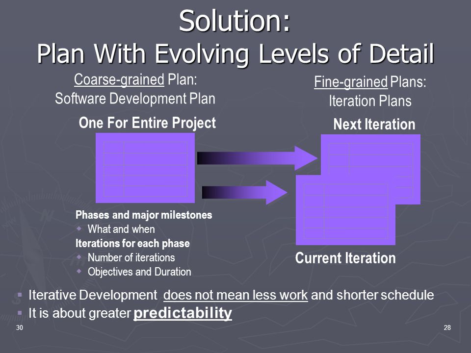 3028 Solution: Plan With Evolving Levels of Detail Current Iteration Next Iteration Phases and major milestones  What and when Iterations for each phase  Number of iterations  Objectives and Duration One For Entire Project Fine-grained Plans: Iteration Plans Coarse-grained Plan: Software Development Plan  Iterative Development does not mean less work and shorter schedule  It is about greater predictability