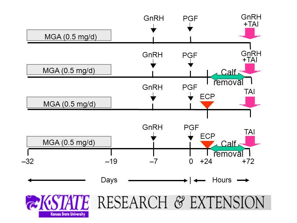 PGF MGA (0.5 mg/d) ECP PGF GnRH PGF GnRH +TAI TAI –32 –7 –19 0 +24 +72 GnRH +TAI Days Hours Calf removal