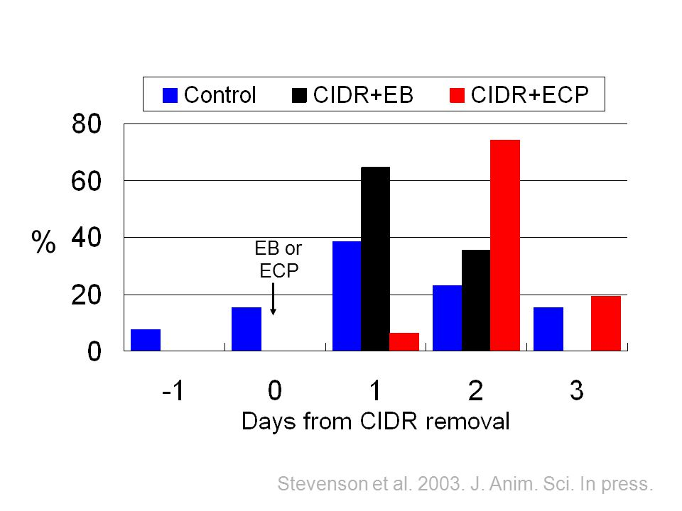 % EB or ECP Stevenson et al. 2003. J. Anim. Sci. In press.