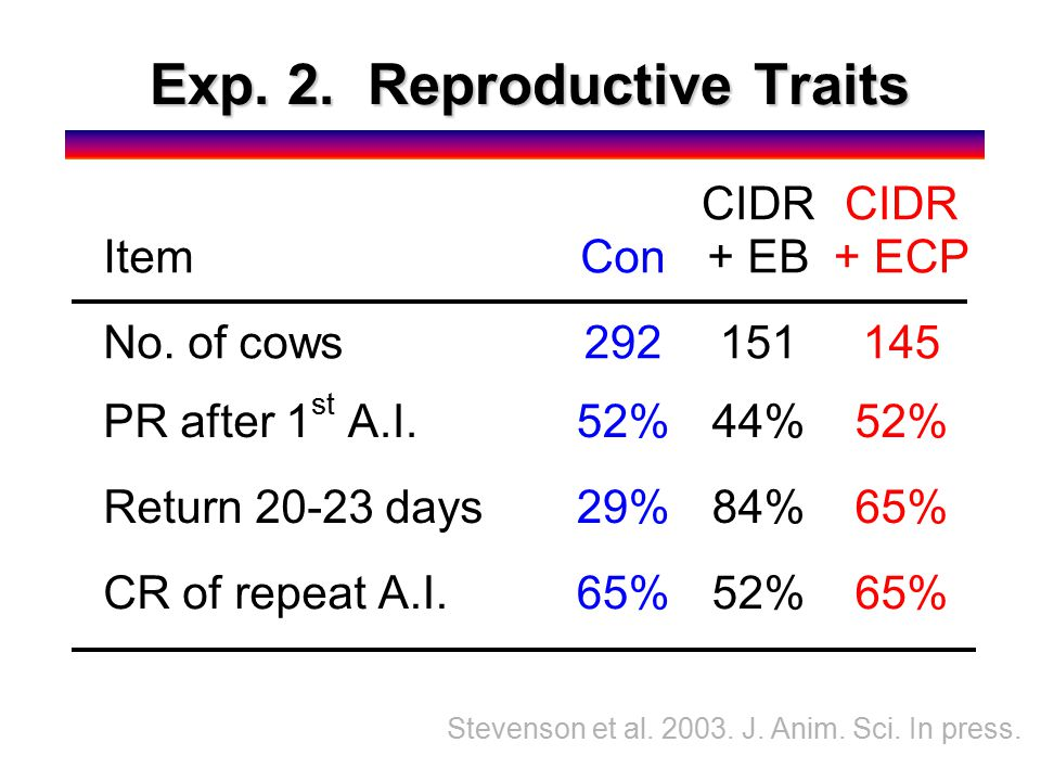 Exp. 2. Reproductive Traits ItemCon CIDR + EB CIDR + ECP No.