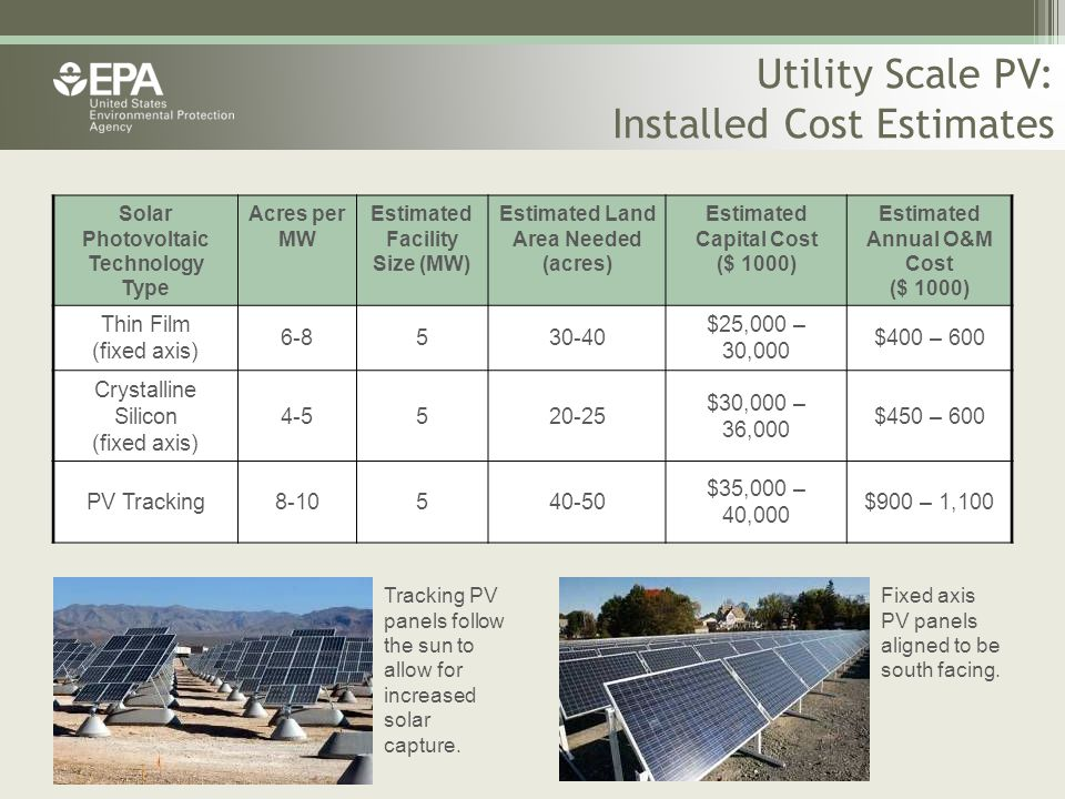 Utility Scale PV: Installed Cost Estimates Solar Photovoltaic Technology Type Acres per MW Estimated Facility Size (MW) Estimated Land Area Needed (ac