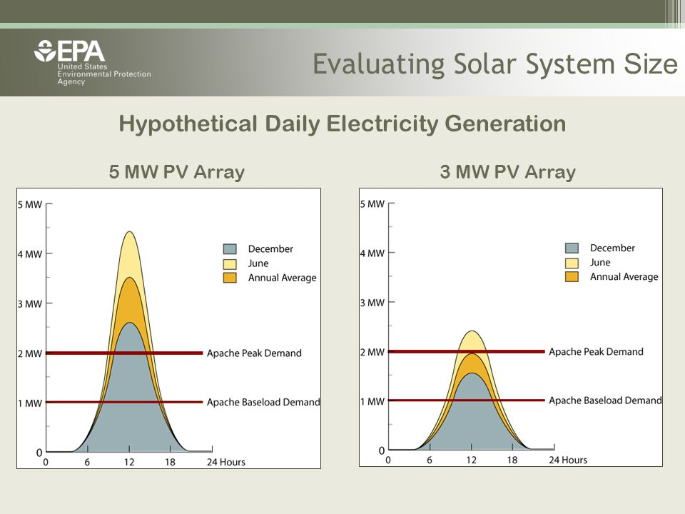Evaluating Solar System Size Hypothetical Daily Electricity Generation 5 MW PV Array 3 MW PV Array