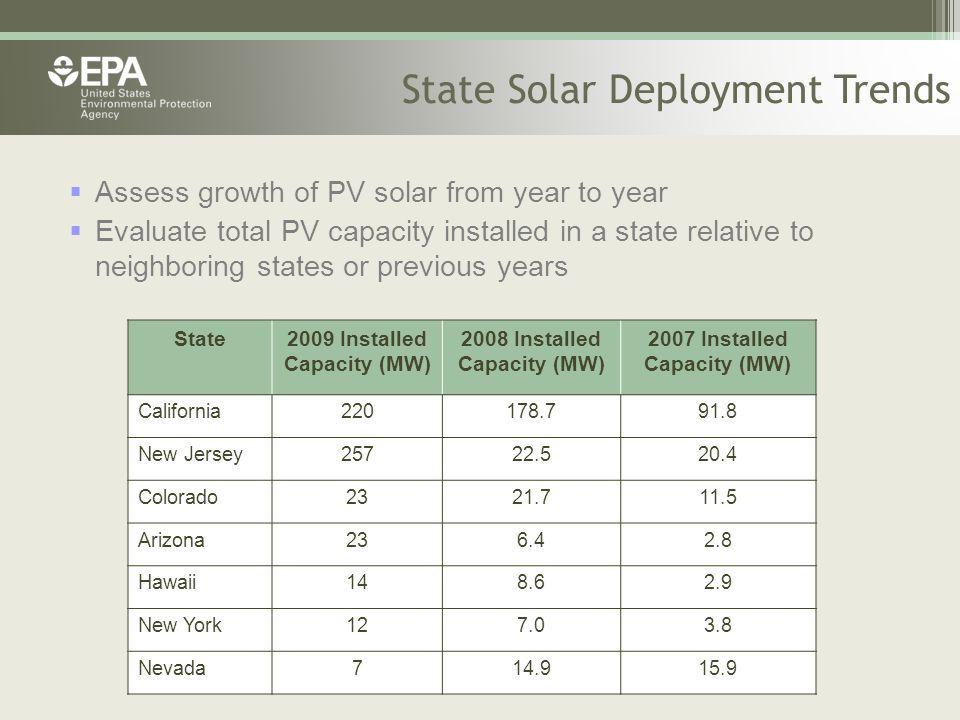 State Solar Deployment Trends  Assess growth of PV solar from year to year  Evaluate total PV capacity installed in a state relative to neighboring states or previous years State2009 Installed Capacity (MW) 2008 Installed Capacity (MW) 2007 Installed Capacity (MW) California220178.791.8 New Jersey25722.520.4 Colorado2321.711.5 Arizona236.42.8 Hawaii148.62.9 New York127.03.8 Nevada714.915.9